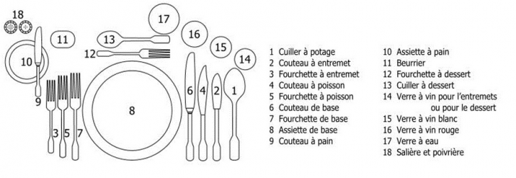 Comment bien dresser une table oh chef - Dressage de table a la francaise ...