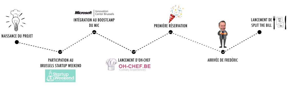 dc1efd73f1f172 Découvrez l équipe d Oh-Chef ! - Oh-Chef